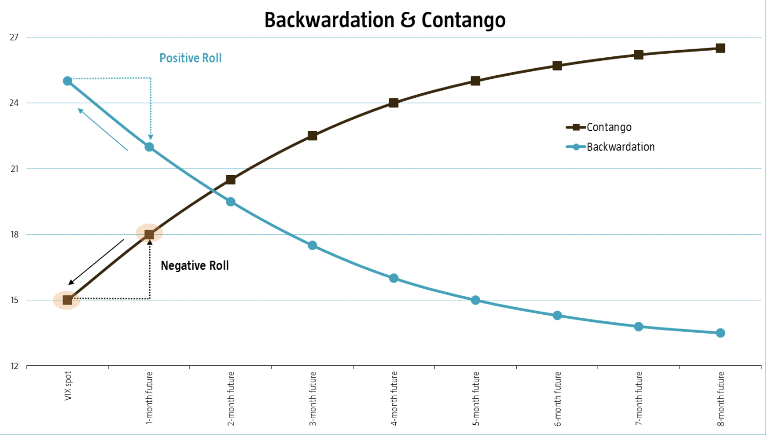 What are Contango And Backwardation?